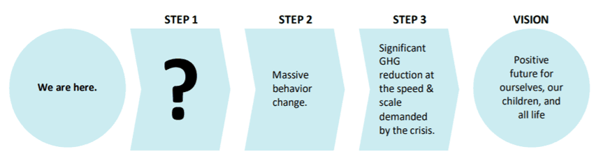Hunter's Theory of Change: Turning crisis into shared prosperity on a healthy planet